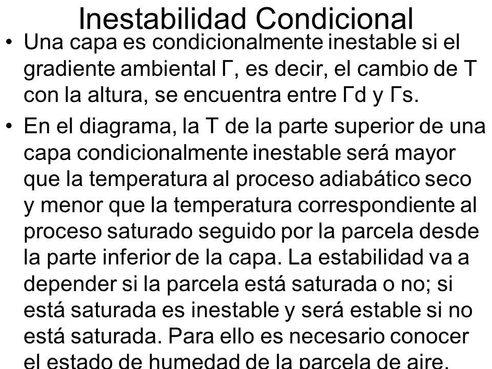 Inestabilidad Condicional