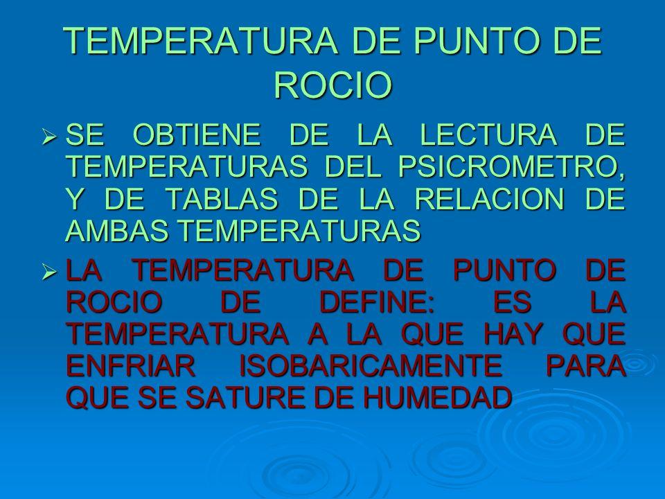 TEMPERATURA DE PUNTO DE ROCIO
