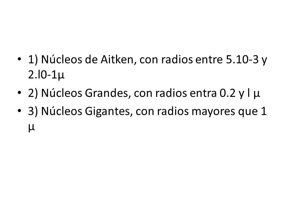 1) Núcleos de Aitken, con radios entre 5.10-3 y 2.l0-1μ