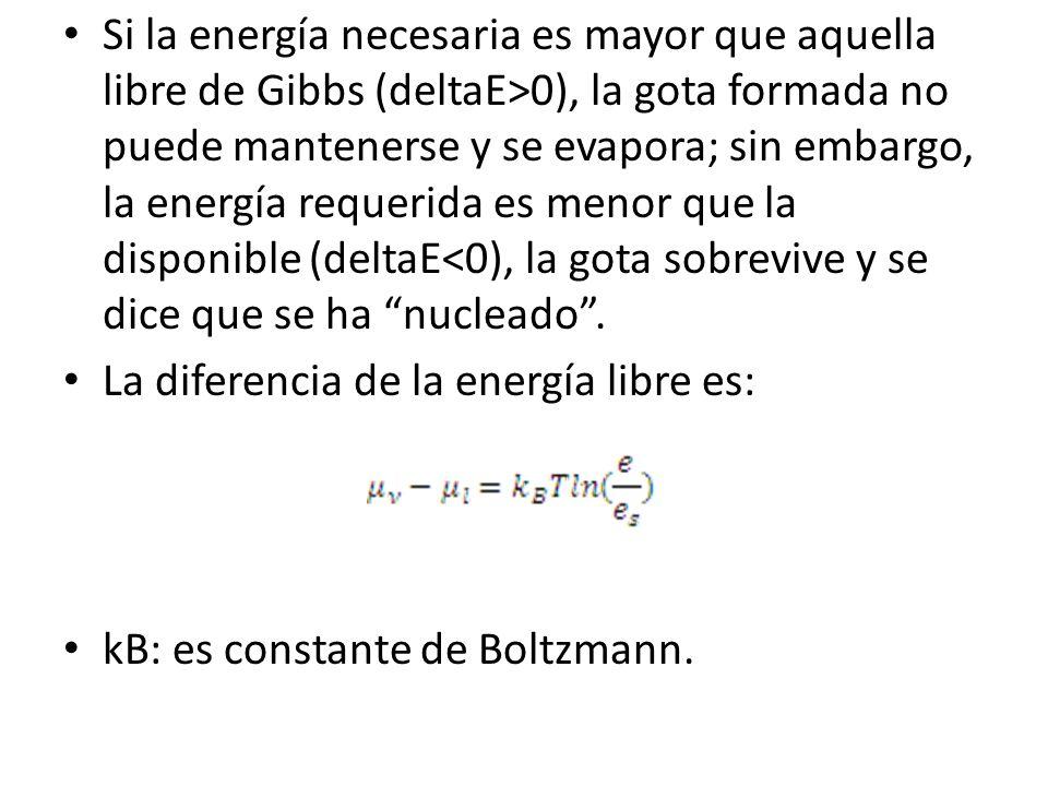 Si la energía necesaria es mayor que aquella libre de Gibbs (deltaE>0), la gota formada no puede mantenerse y se evapora; sin embargo, la energía requerida es menor que la disponible (deltaE<0), la gota sobrevive y se dice que se ha nucleado .