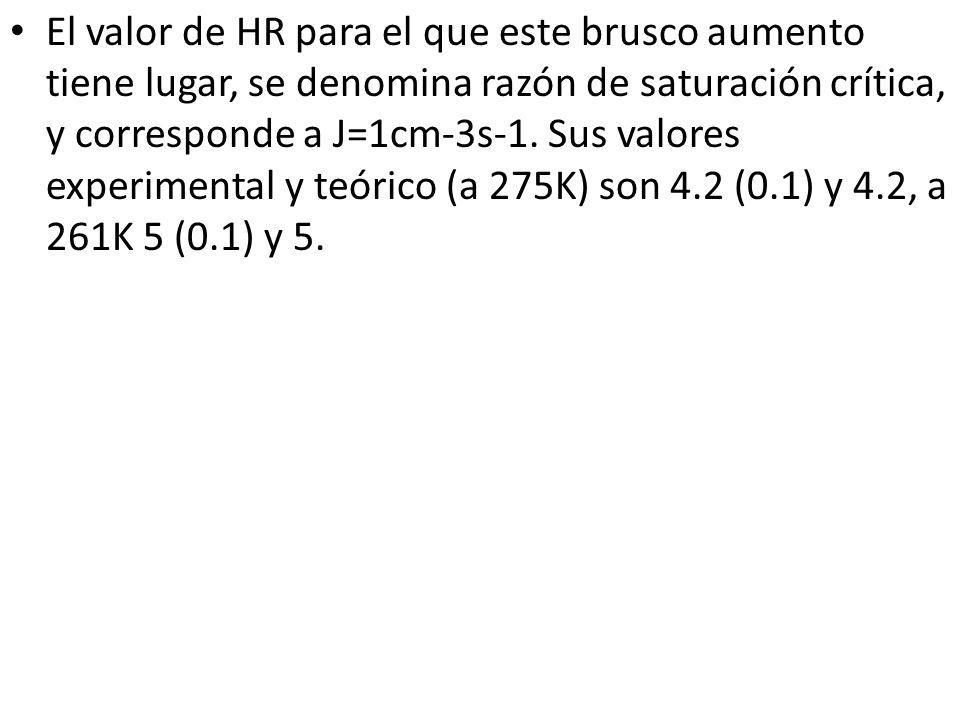 El valor de HR para el que este brusco aumento tiene lugar, se denomina razón de saturación crítica, y corresponde a J=1cm-3s-1.