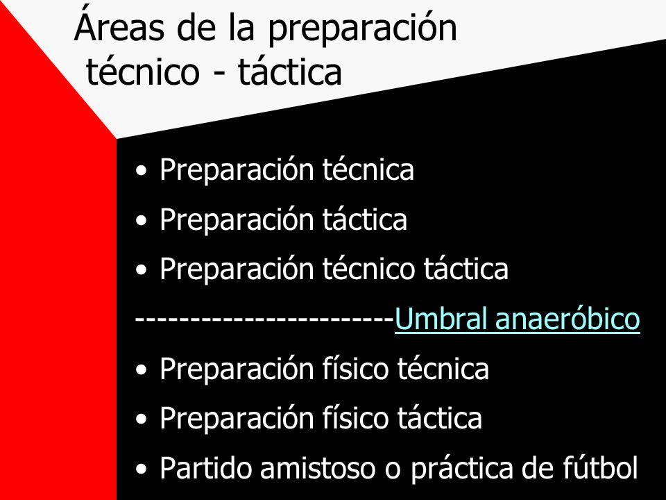Áreas de la preparación técnico - táctica