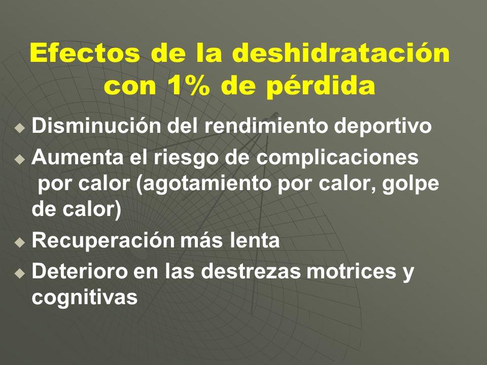 Efectos de la deshidratación con 1% de pérdida