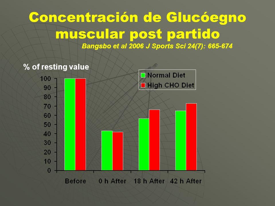 Concentración de Glucóegno muscular post partido