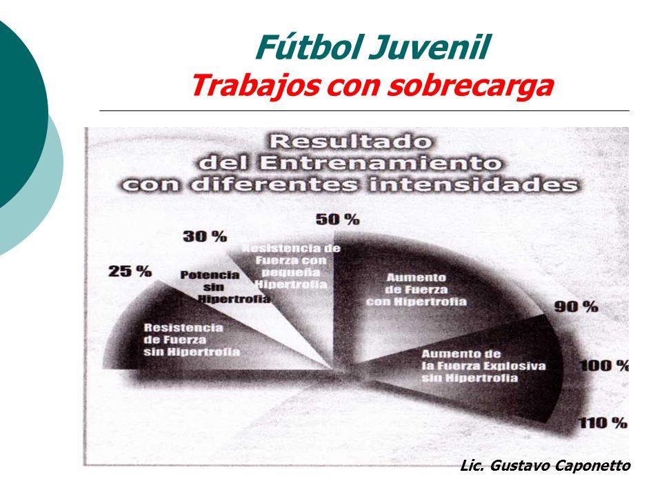 Fútbol Juvenil Trabajos con sobrecarga