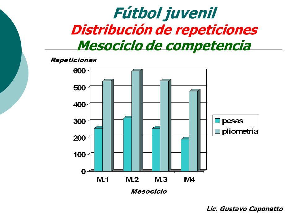Fútbol juvenil Distribución de repeticiones Mesociclo de competencia