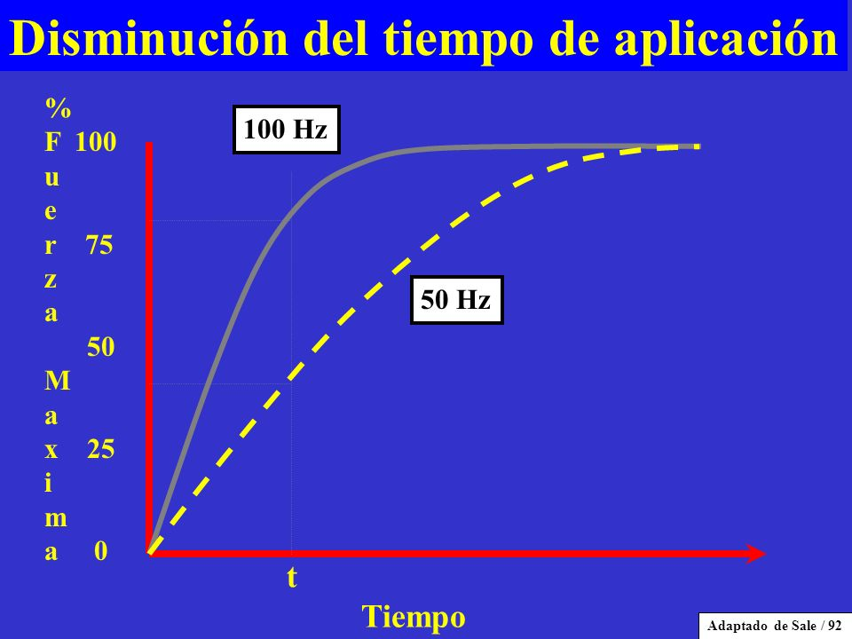 Disminución del tiempo de aplicación