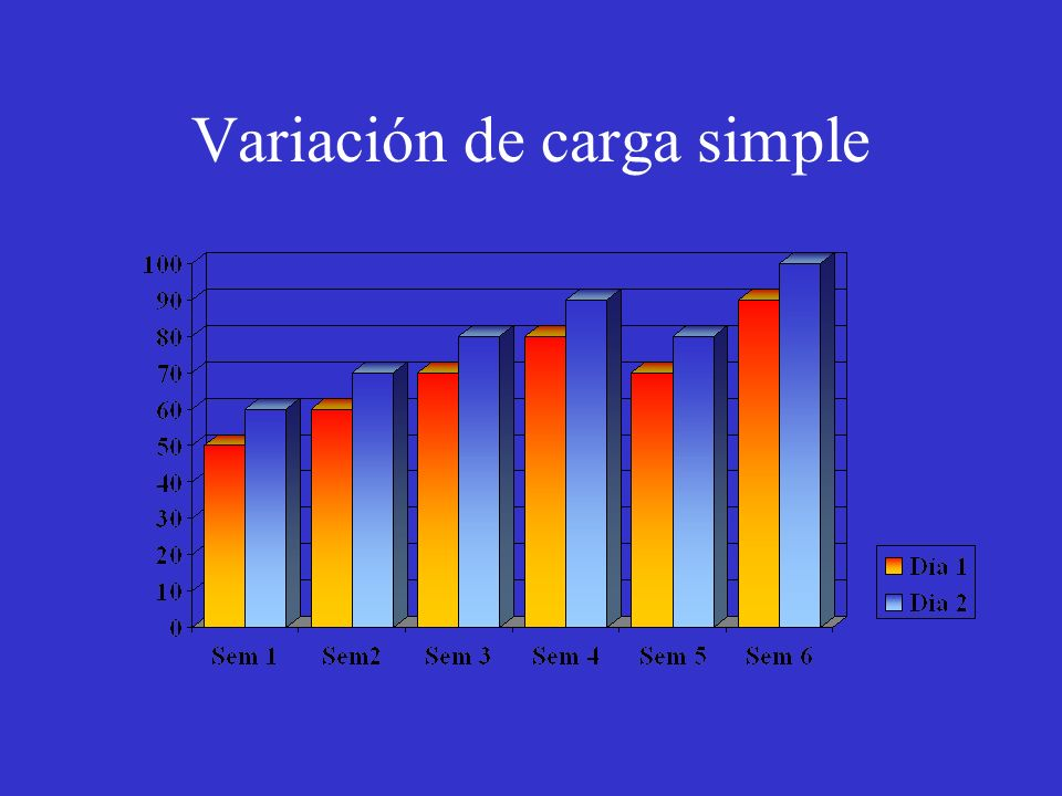 Variación de carga simple