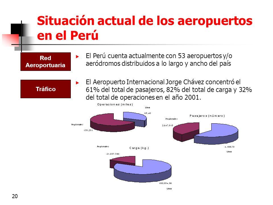 Situación actual de los aeropuertos en el Perú