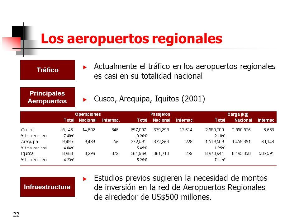 Los aeropuertos regionales