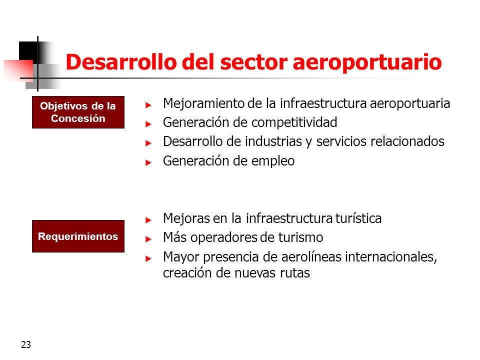 Desarrollo del sector aeroportuario