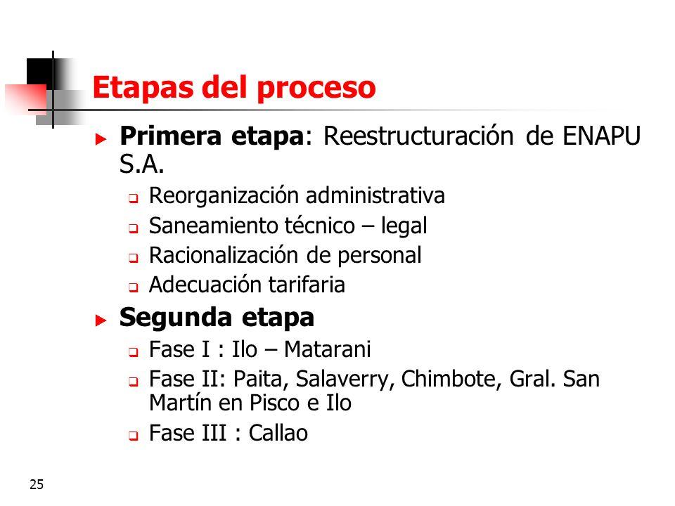 Etapas del proceso Primera etapa: Reestructuración de ENAPU S.A.