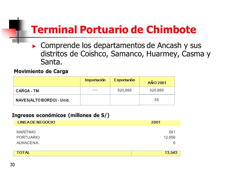Terminal Portuario de Chimbote