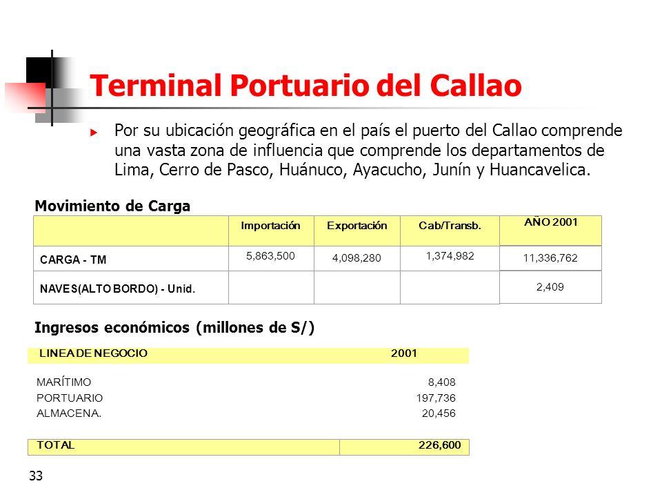Terminal Portuario del Callao