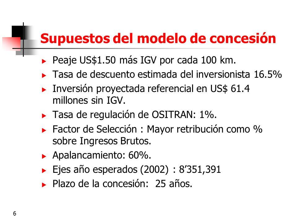 Supuestos del modelo de concesión