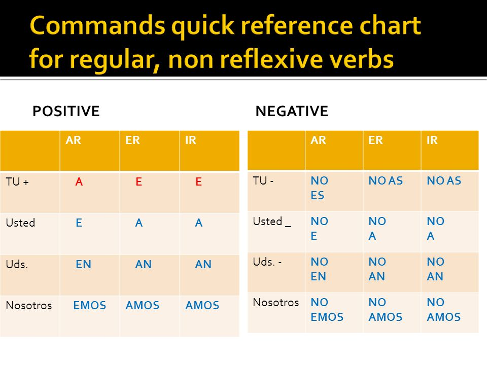 Commands quick reference chart for regular, non reflexive verbs
