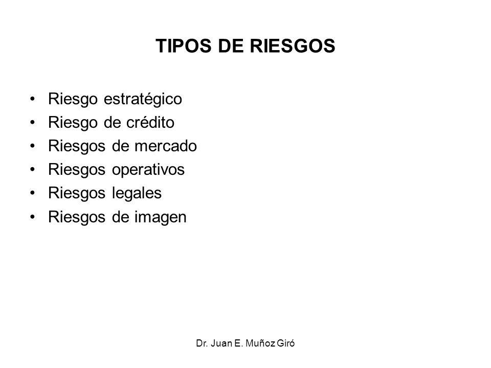 TIPOS DE RIESGOS Riesgo estratégico Riesgo de crédito