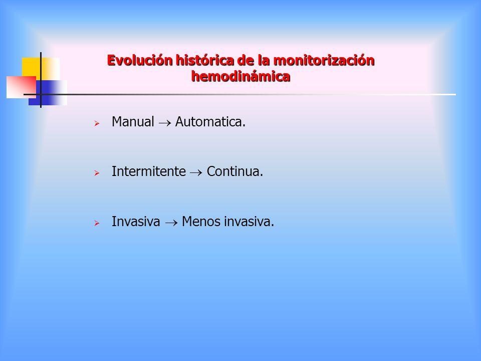 Evolución histórica de la monitorización hemodinámica