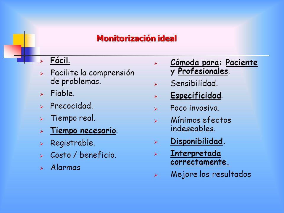 Monitorización ideal Fácil. Facilite la comprensión de problemas. Fiable. Precocidad. Tiempo real.