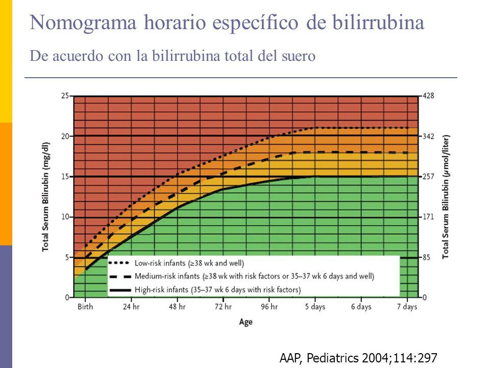 Nomograma horario específico de bilirrubina De acuerdo con la bilirrubina total del suero