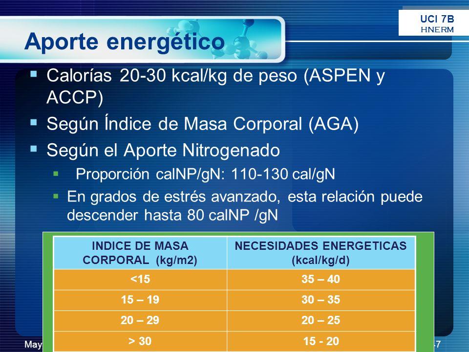 INDICE DE MASA CORPORAL (kg/m2) NECESIDADES ENERGETICAS (kcal/kg/d)