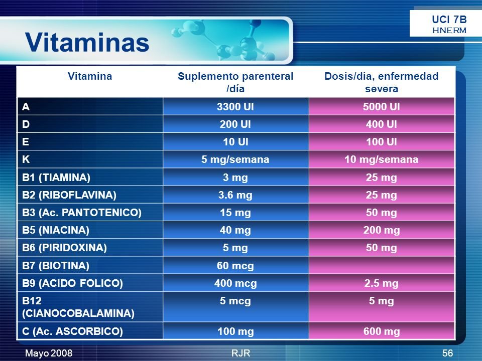 Suplemento parenteral /día Dosis/dia, enfermedad severa