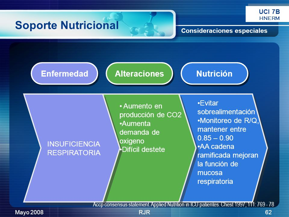 Soporte Nutricional Enfermedad Alteraciones Nutrición