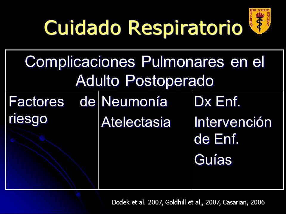 Complicaciones Pulmonares en el Adulto Postoperado