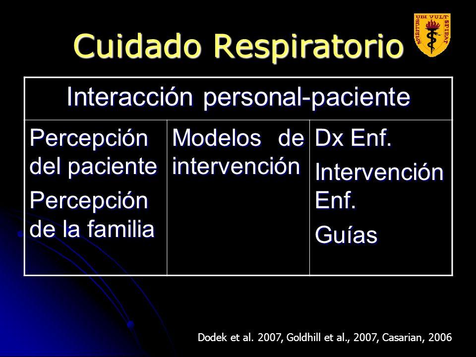Interacción personal-paciente