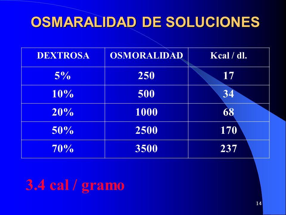 OSMARALIDAD DE SOLUCIONES