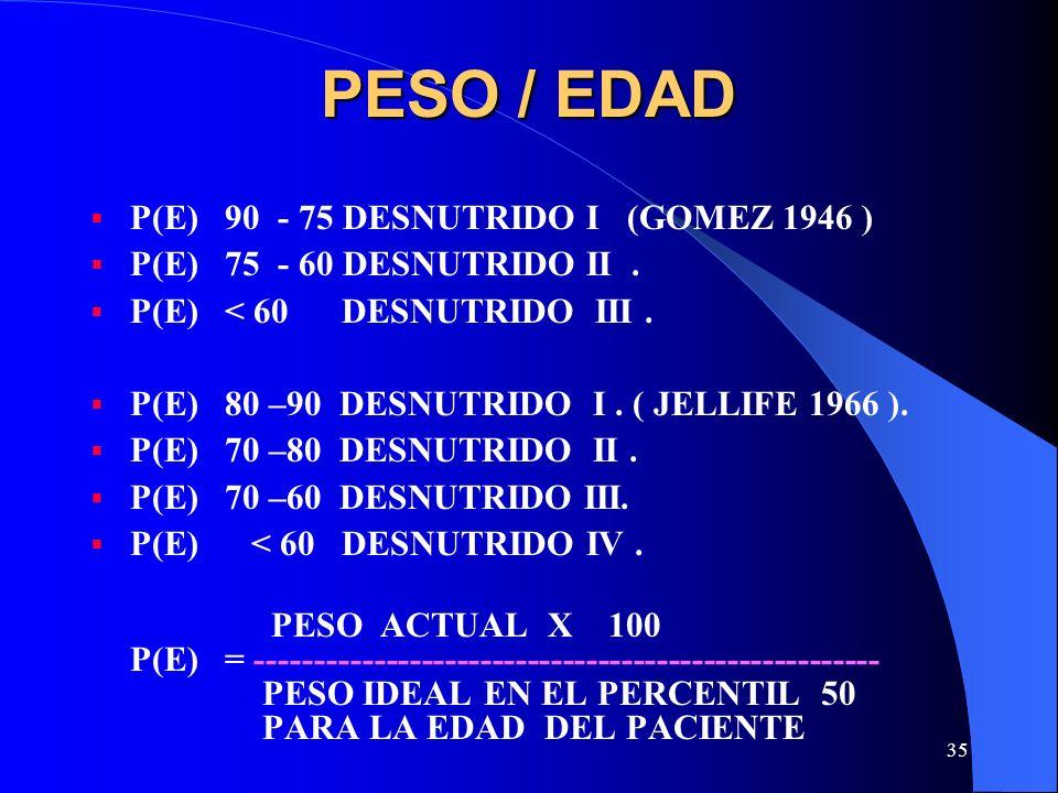 PESO / EDAD P(E) 90 - 75 DESNUTRIDO I (GOMEZ 1946 )