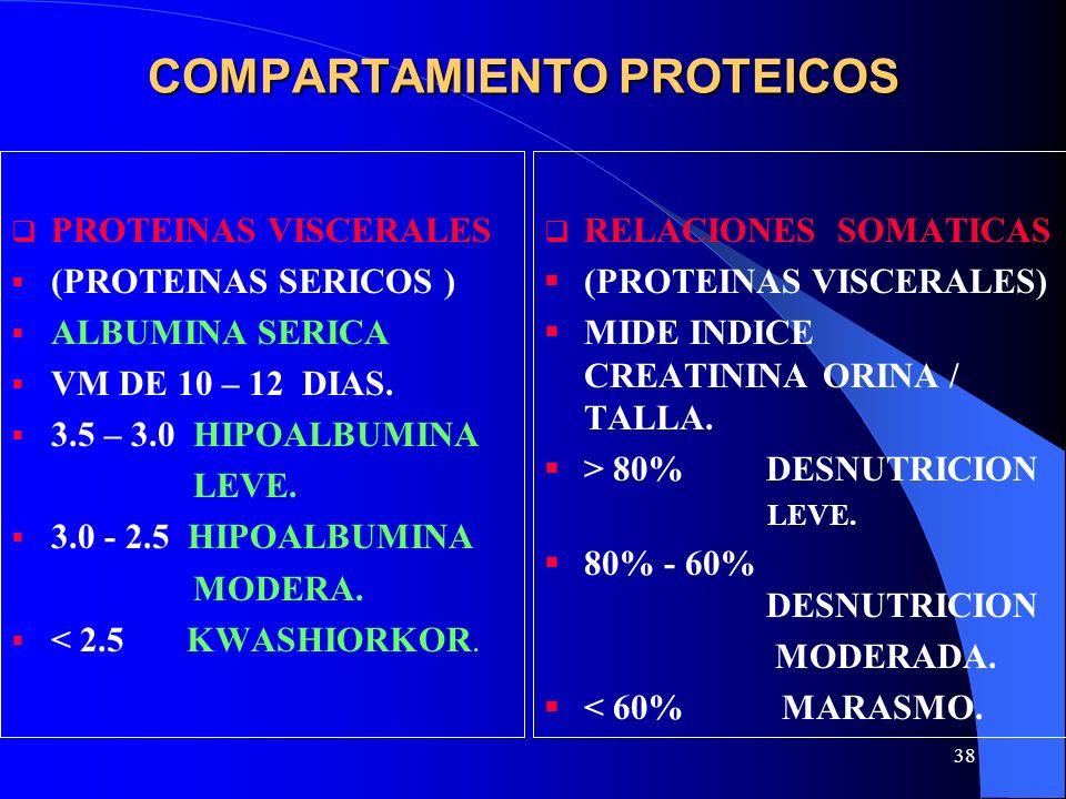 COMPARTAMIENTO PROTEICOS