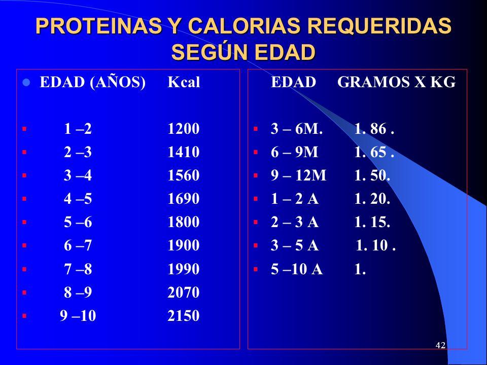 PROTEINAS Y CALORIAS REQUERIDAS SEGÚN EDAD