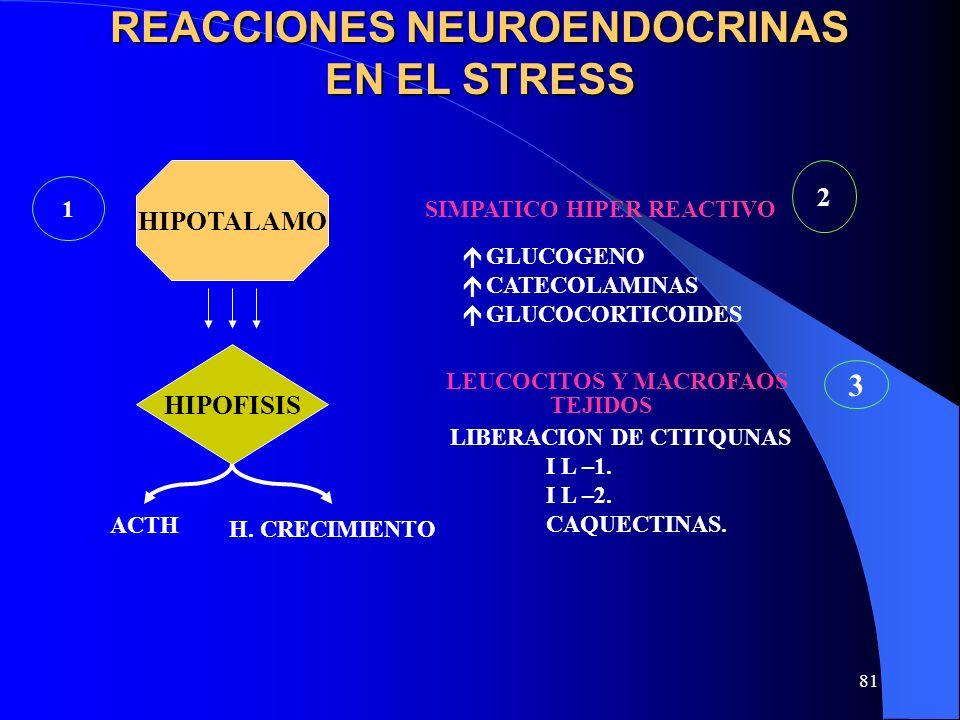 REACCIONES NEUROENDOCRINAS EN EL STRESS