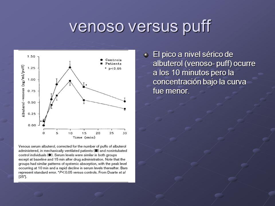 venoso versus puffEl pico a nivel sérico de albuterol (venoso- puff) ocurre a los 10 minutos pero la concentración bajo la curva fue menor.