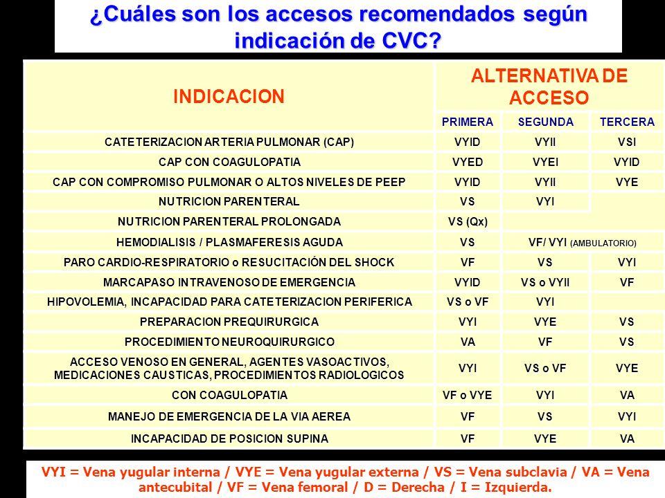 ¿Cuáles son los accesos recomendados según indicación de CVC