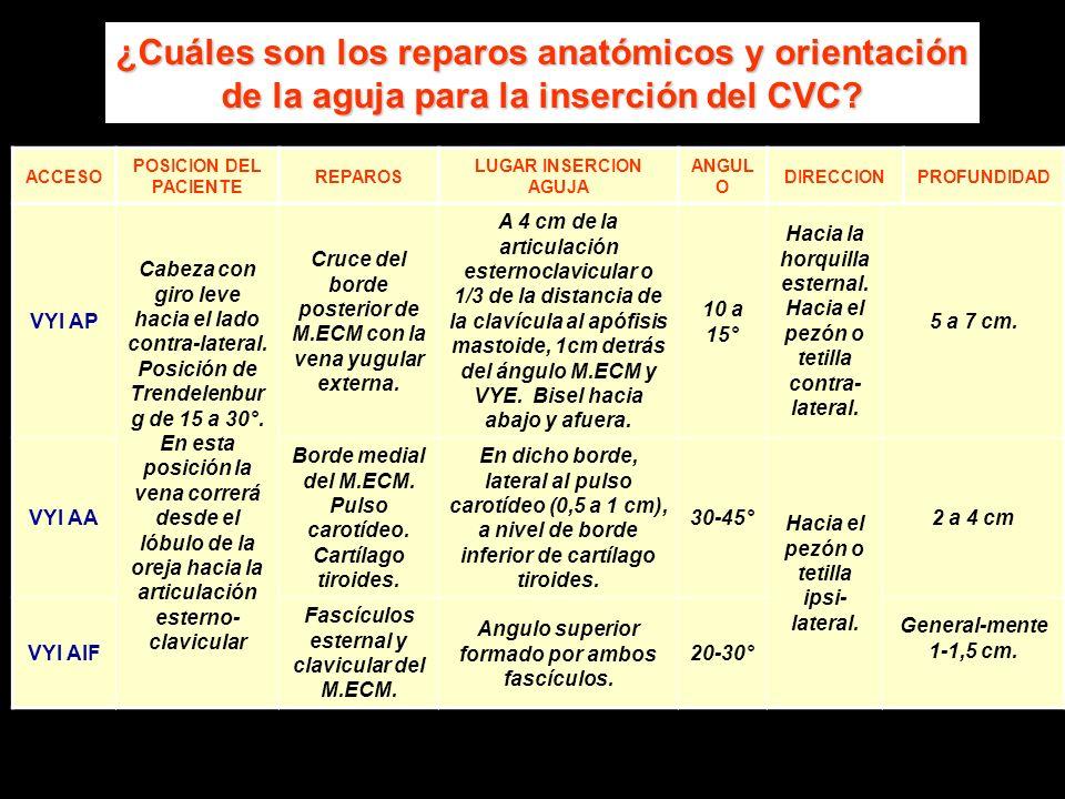 ¿Cuáles son los reparos anatómicos y orientación de la aguja para la inserción del CVC