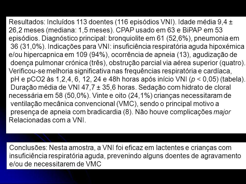 Resultados: Incluídos 113 doentes (116 episódios VNI)