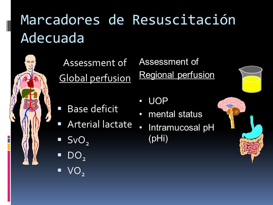 Marcadores de Resuscitación Adecuada