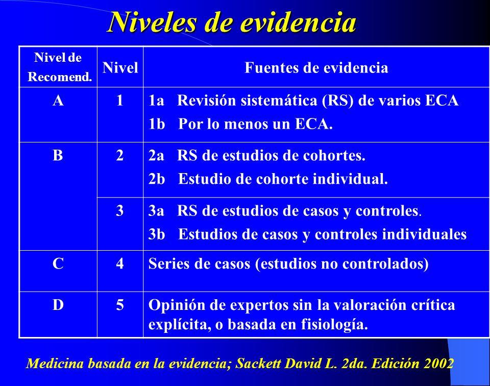 Niveles de evidencia Nivel Fuentes de evidencia A 1