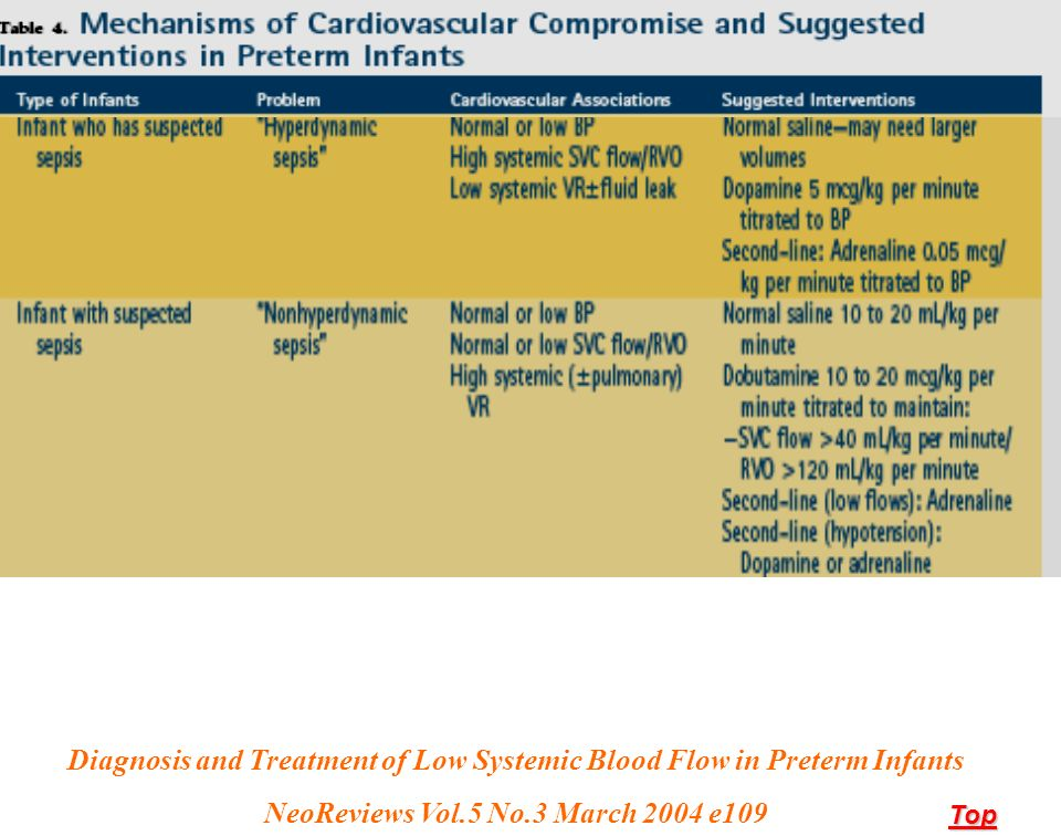 Diagnosis and Treatment of Low Systemic Blood Flow in Preterm Infants