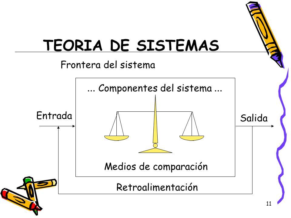 TEORIA DE SISTEMAS ... Componentes del sistema ...