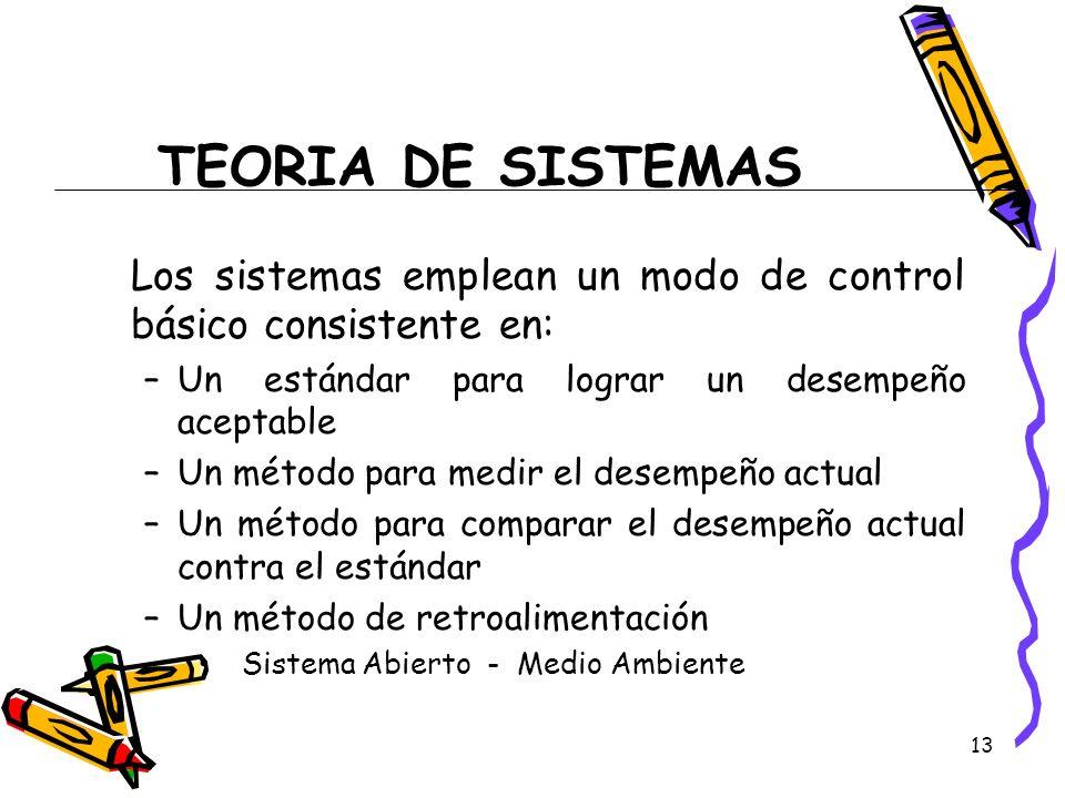 TEORIA DE SISTEMAS Los sistemas emplean un modo de control básico consistente en: Un estándar para lograr un desempeño aceptable.
