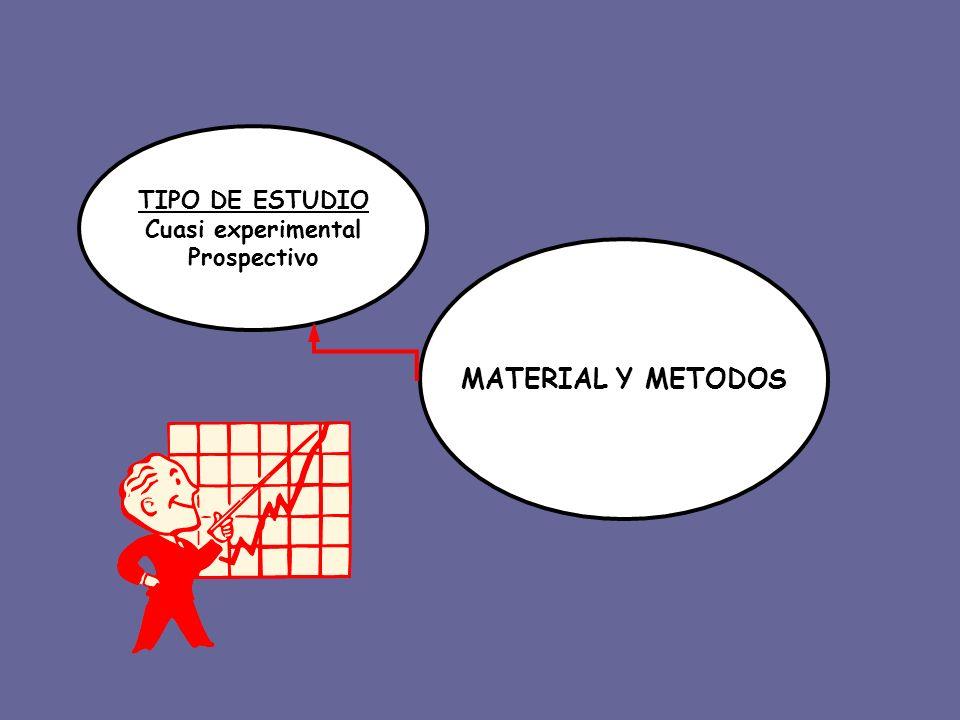 TIPO DE ESTUDIO Cuasi experimental Prospectivo MATERIAL Y METODOS