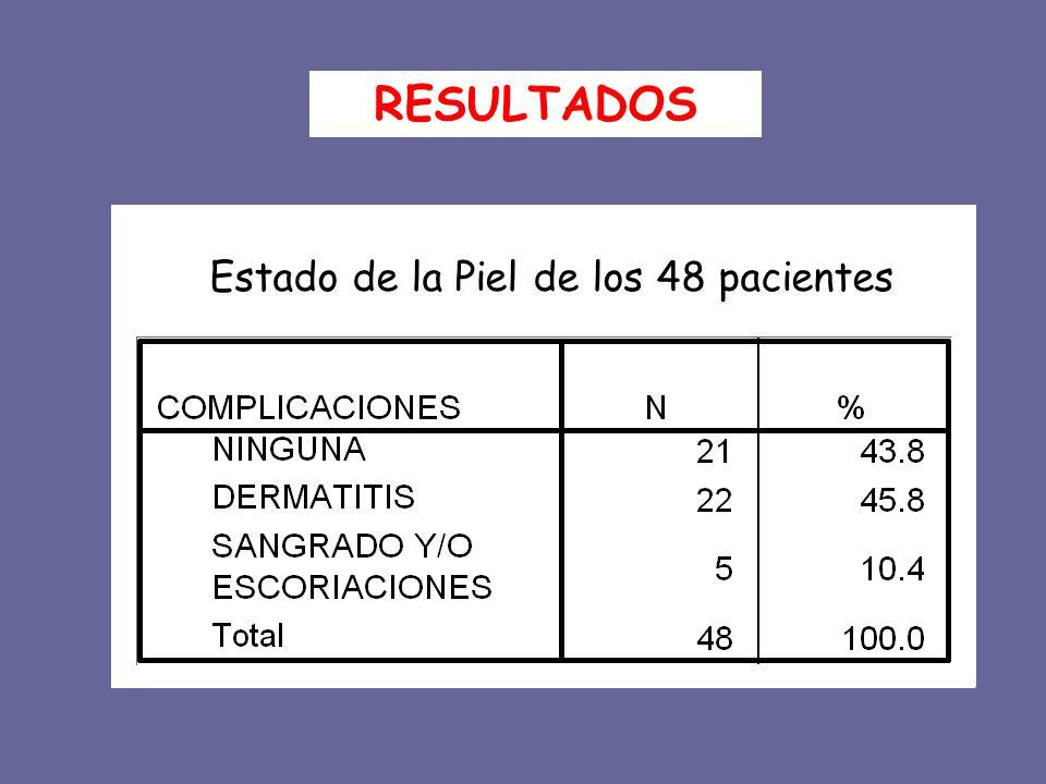 Estado de la Piel de los 48 pacientes