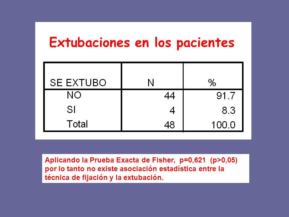 Extubaciones en los pacientes