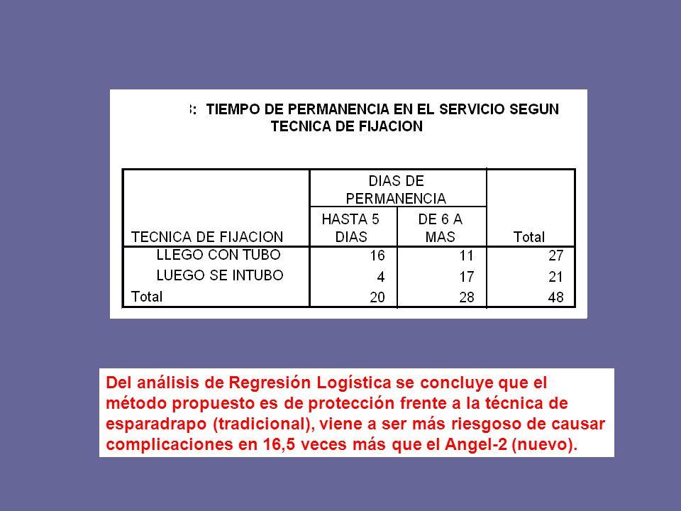 Del análisis de Regresión Logística se concluye que el método propuesto es de protección frente a la técnica de esparadrapo (tradicional), viene a ser más riesgoso de causar complicaciones en 16,5 veces más que el Angel-2 (nuevo).