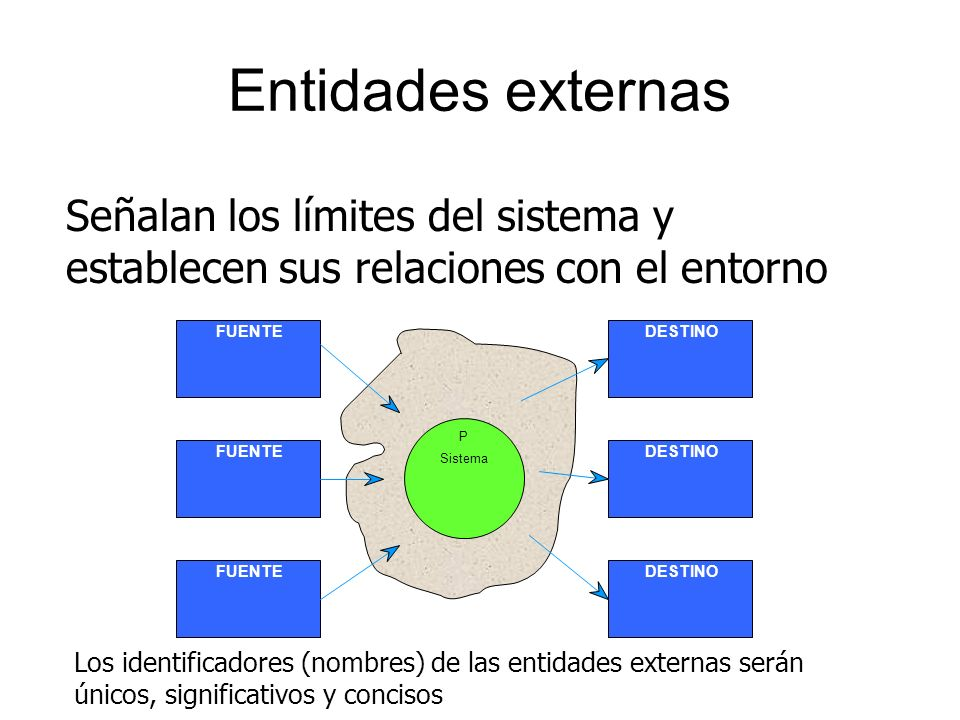 Entidades externas Señalan los límites del sistema y establecen sus relaciones con el entorno. FUENTE.