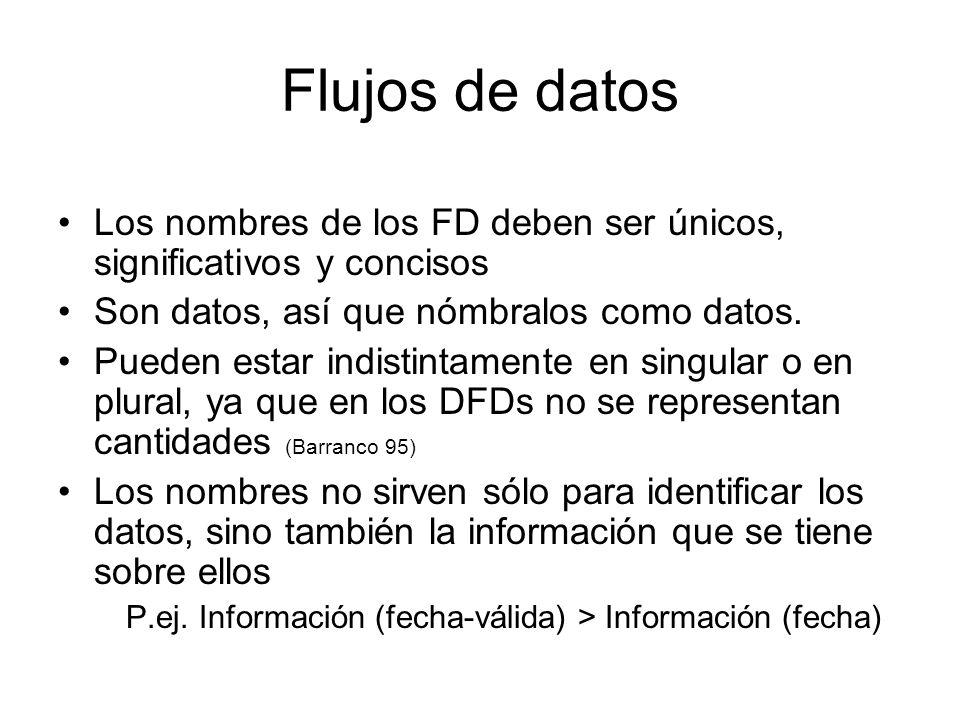 P.ej. Información (fecha-válida) > Información (fecha)