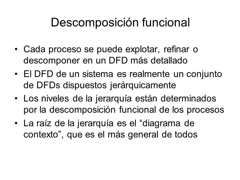 Descomposición funcional